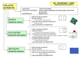 Tipos de enlaces, en química