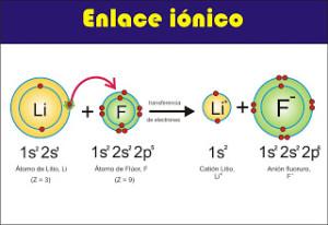 Tipos de enlaces, iónicos