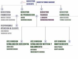 Tipos de organigramas verticales