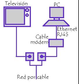 Tipos de cables de red, conexiones