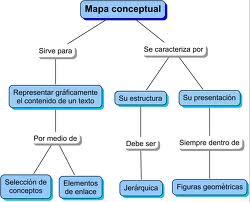 Tipos de mapas conceptuales, como se confeccionan