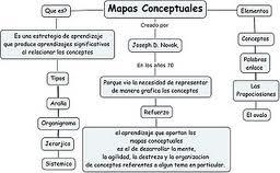 Tipos de mapas conceptuales, división