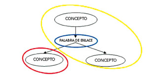 Tipos de mapas conceptuales, elementos