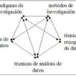 Tipos de métodos