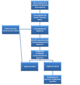 Tipos de metodos, según la técnica