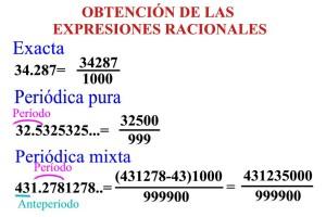 Tipos de numeros, racionales