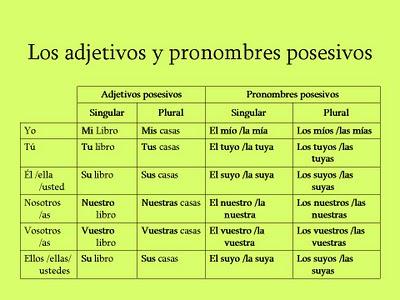 Tipos de pronombres - Tipos De