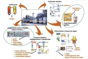 Tipos de reciclaje, químico