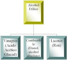 Tipos de alcohol metílico