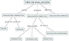 Tipos de evaluación, actualizado