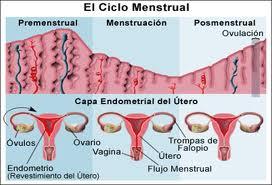 Tipos de métodos anticonceptivos, poco eficaces