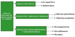 Tipos de riego, métodos