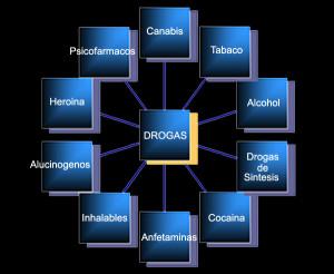 Tipos de adicciones, drogadicción