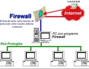 Tipos de antivirus informáticos,  firewall