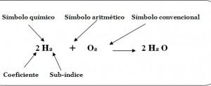 Productos y símbolos de los Tipos de ecuaciones químicas