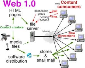Tipos de Internet Web 1.0