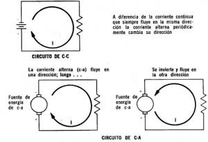 Tipos de circuitos eléctricos según la señal corriente continua