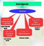 Tipos de métodos de investigación