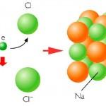Tipos de enlaces químicos