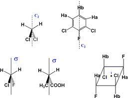 Tipos de simetría en química